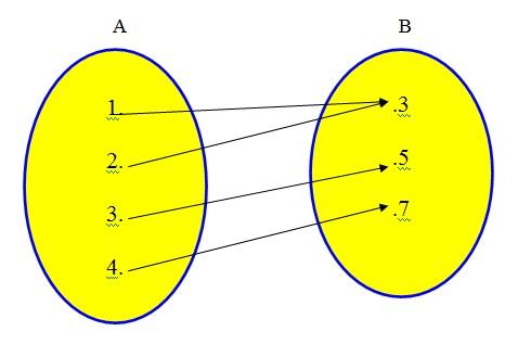 Curso de matemtica funes esta figura um diagrama de venn que representa uma relao na qual se pede se ccuart Images