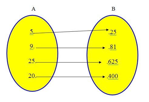Curso de matemtica funes esta figura mostra o diagrama de venn e pede ao aluno o dominio contradominio e ccuart Choice Image